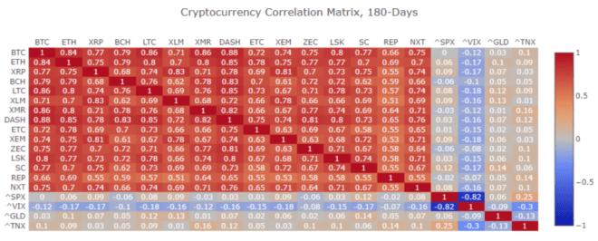 bitcoin, correlazione