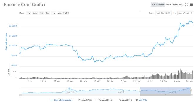 Bitcoin Binance Coin BNB Crypto Dominance