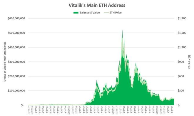 Quanti Ethereum possiede Vitalik Buterin? Lo studio
