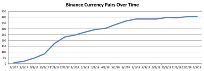 binance bnb exchange dex criptovalute