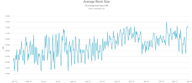 fee Transazioni bitcoin massimo 2018