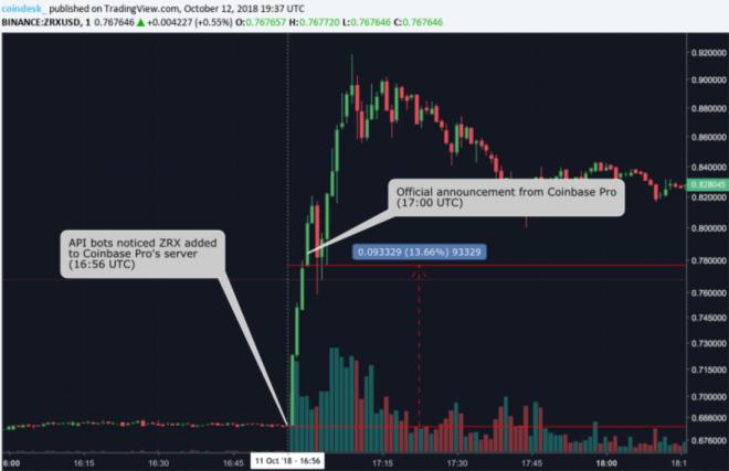 coinbase 0x zrx bot trader