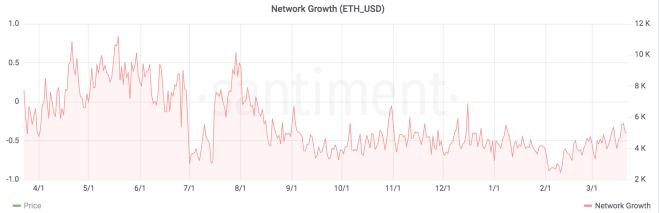 network ethereum crescita