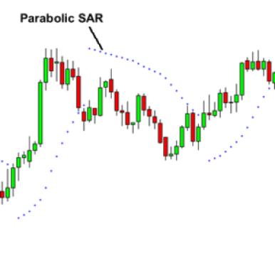 parabolic-SAR
