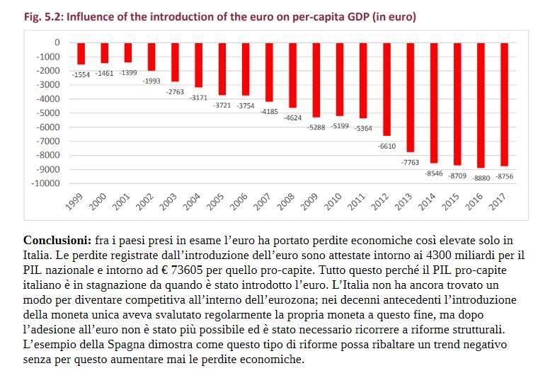 Vent'anni di euro: vincitori e vinti