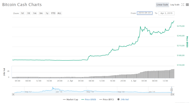Bitcoin Cash Pump