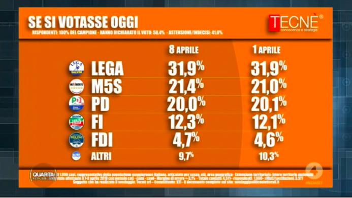 Sondaggio Demos: gli elettori del PD non si sentono italiani