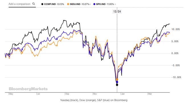 mercato azionario bloomberg