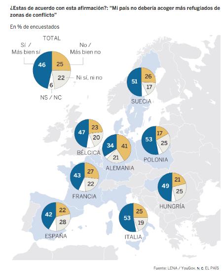 Immigrazione, europei sempre più contrari, dice El Paìs