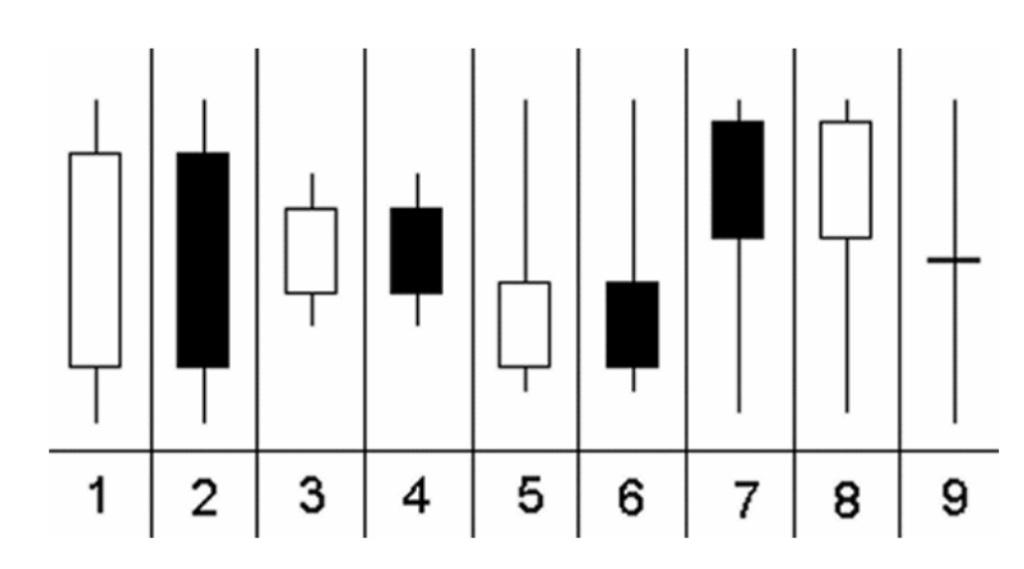 I 9 tipi diversi di candele nel trading