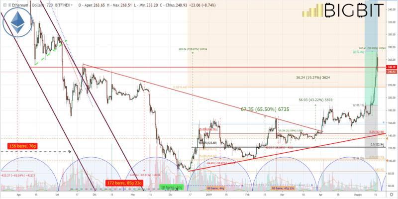 Analisi Bitcoin: il calo influenza tutto il mercato