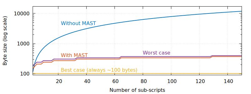 MAST Script Bitcoin