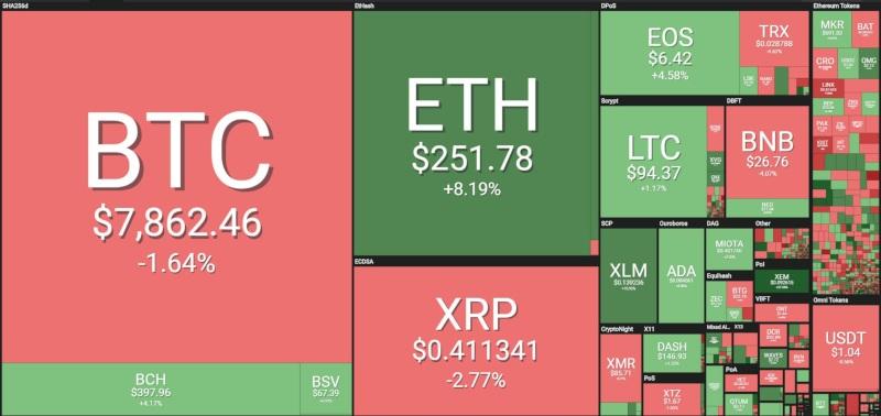 Stellar (XLM): il valore oggi a +11%