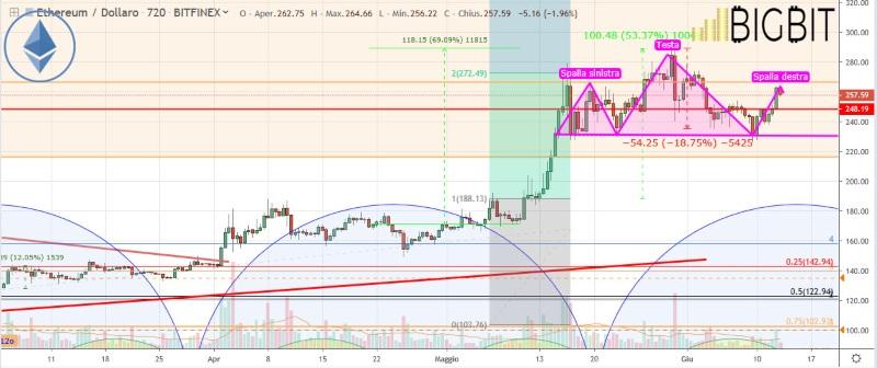 Eidoo, il prezzo del token in ascesa: + 10%