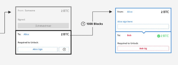 Come funziona Lightning Network, second layer di bitcoin