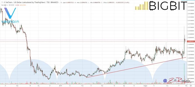 Bitcoin (BTC) segna nuovi record