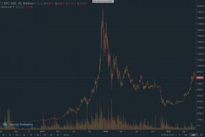 bitcoin prezzo giugno 2019