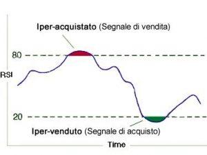 zone di iper venduto e di iper comprato nell'indicatore rsi