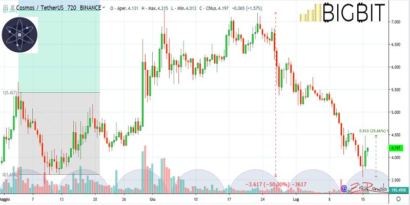 Prezzo Bitcoin: oggi finalmente su