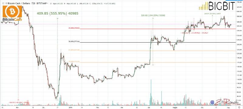 Bitcoin: il prezzo di BTC sale ancora