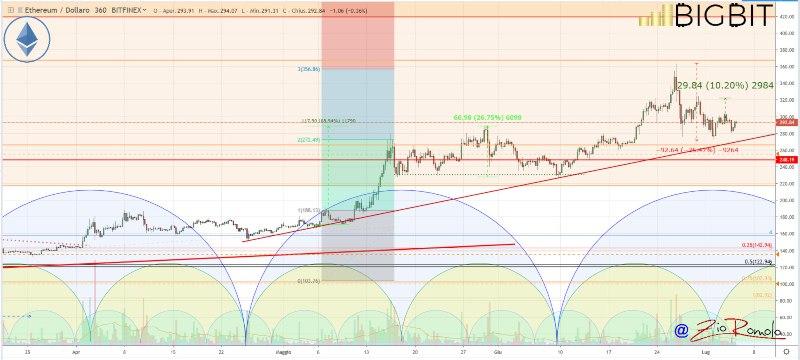 Il mercato crypto si tinge oggi di rosso