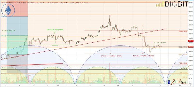 Litecoin: il valore oggi in perdita dopo un balzo del 40%