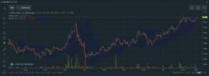 bande di bollinger nel trading di BTC su Bitfinex