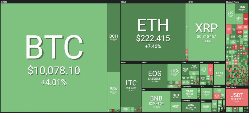 Eos: oggi un salto in alto per il prezzo della crypto
