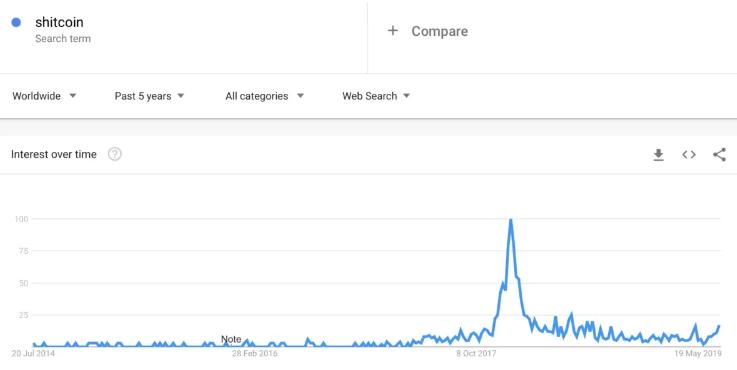 Google Trends ricerche shitcoin