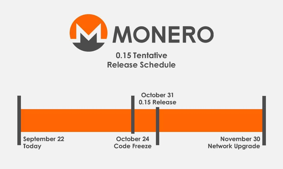 Hard Fork Monero XMR PoW RandomX