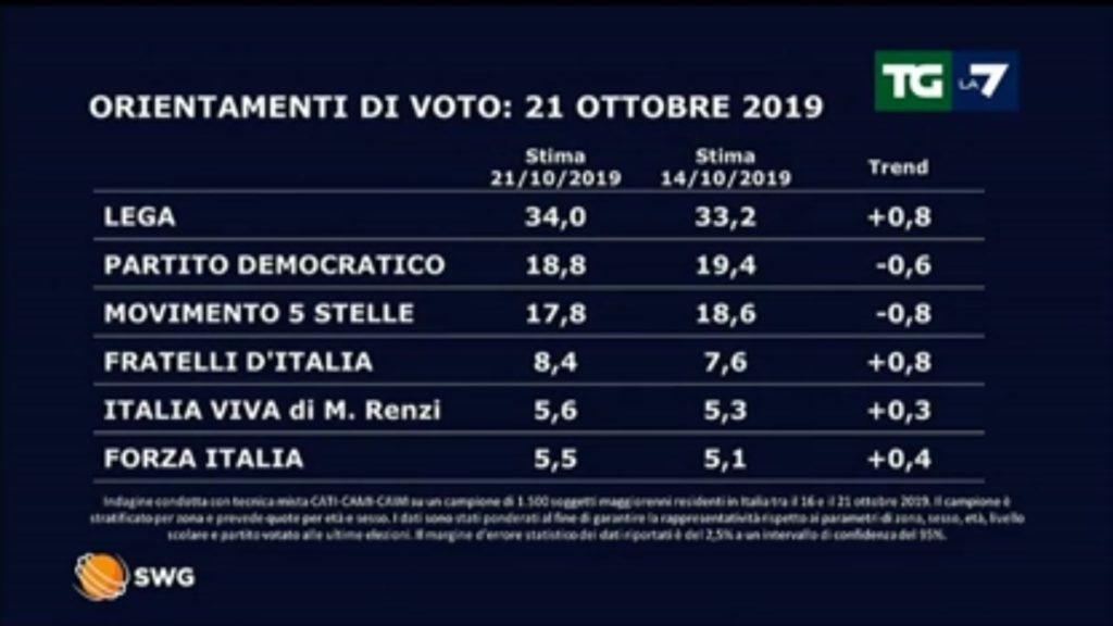 Sondaggi: Lega, FdI e Italia Viva in crescita, crollano PD e M5S