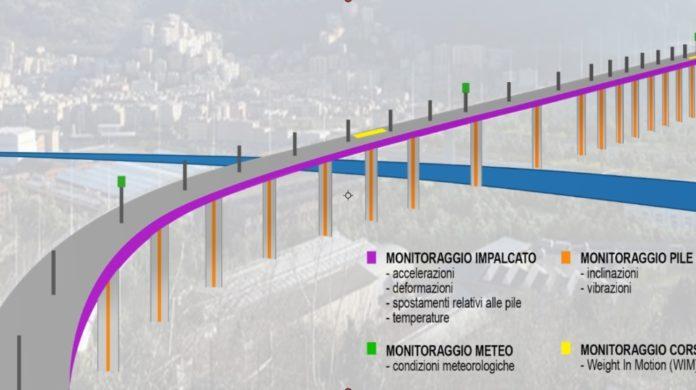 Le parti colorate evidenziano la rete di monitoraggio strutturale sul ponte di Genova (immagine fornita da Seastema e Cetena)