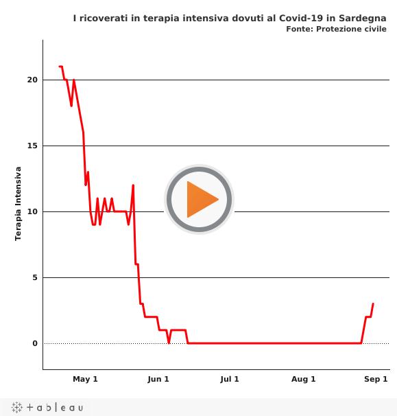 L'effetto del turismo sulla pandemia di Covid-19 in Sardegna
