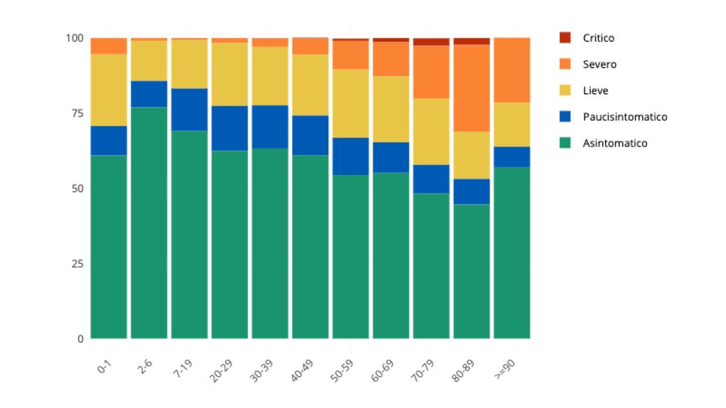 Coronavirus, come leggere e interpretare i dati delle ultime settimane