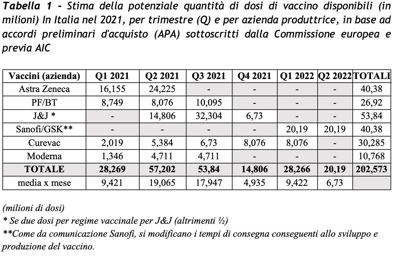 5 cose da sapere sul vaccino anti-Covid