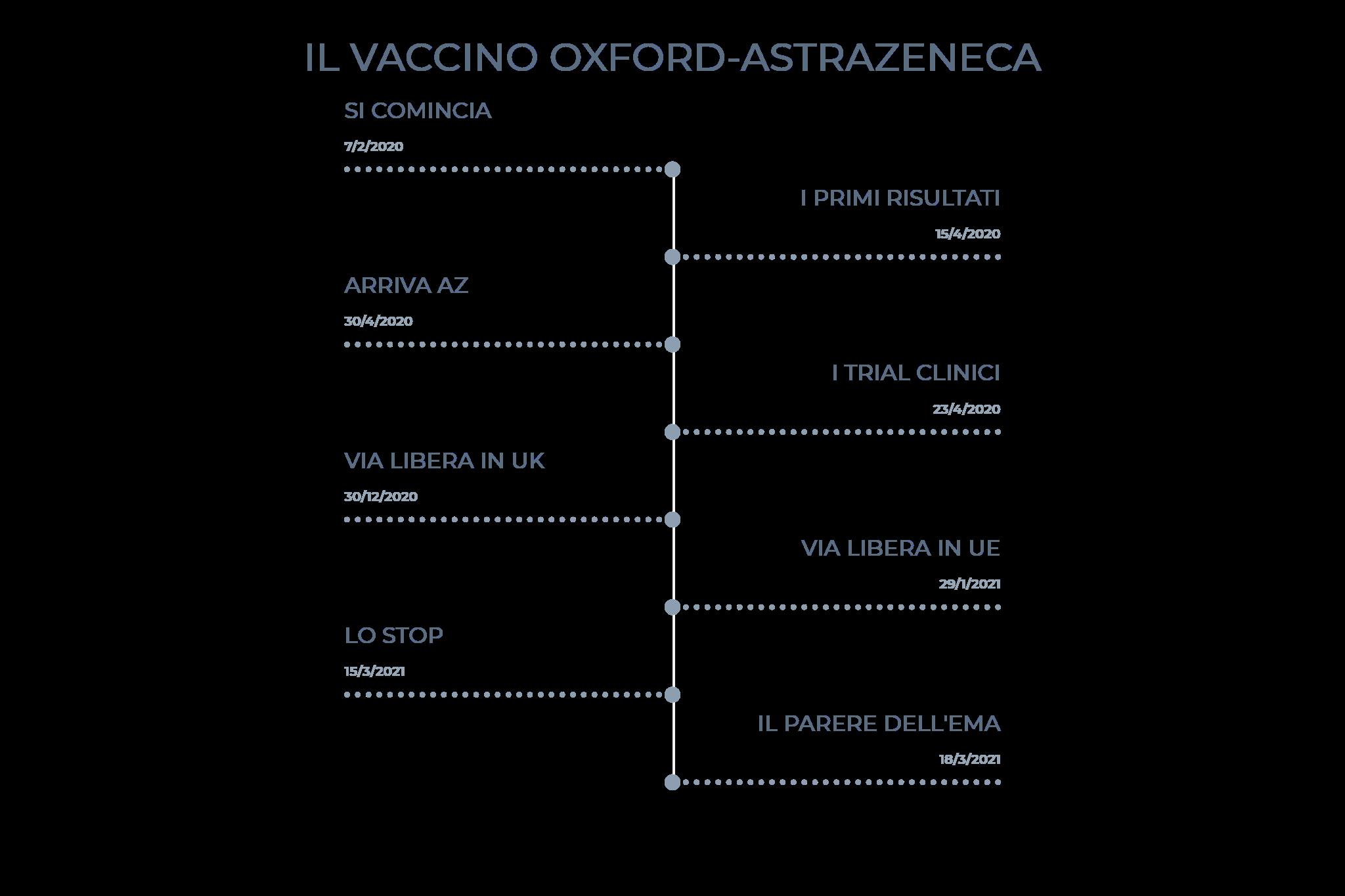 AstraZeneca - Timeline
