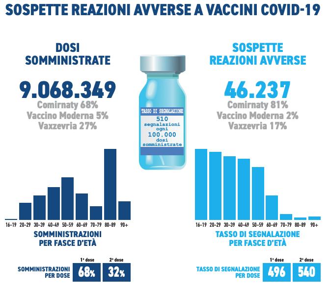 Il terzo rapporto di farmacovigilanza italiano sui vaccino contro Covid-19